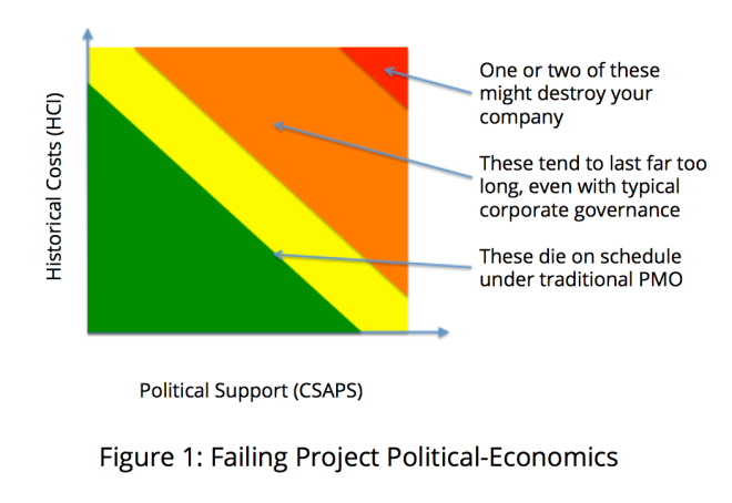 Failed Project Political Economics